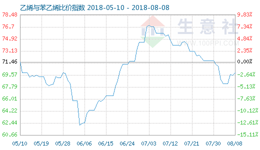 8月8日乙烯与苯乙烯比价指数图