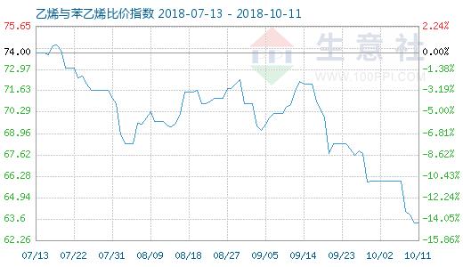 10月11日乙烯与苯乙烯比价指数图