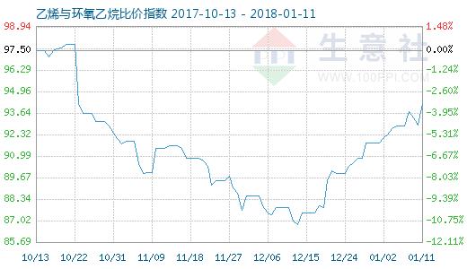 1月11日乙烯与环氧乙烷比价指数图
