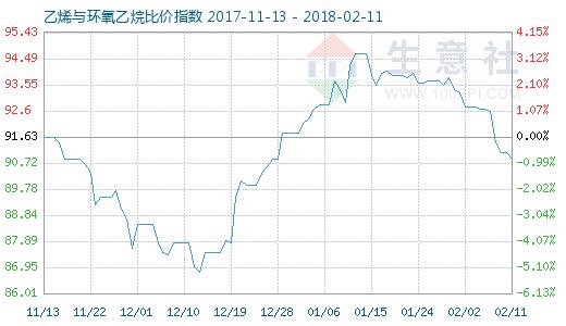 2月11日乙烯与环氧乙烷比价指数图