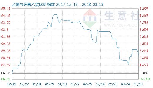 3月13日乙烯与环氧乙烷比价指数图