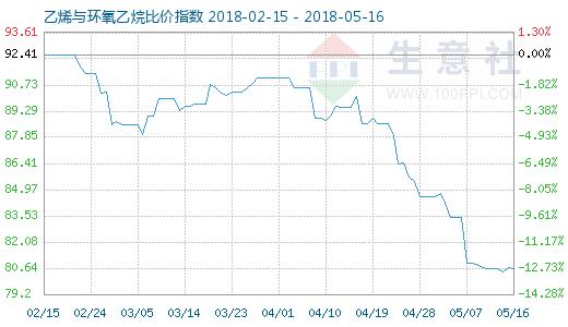 5月16日乙烯与环氧乙烷比价指数图