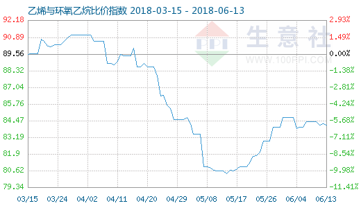 6月13日乙烯与环氧乙烷比价指数图