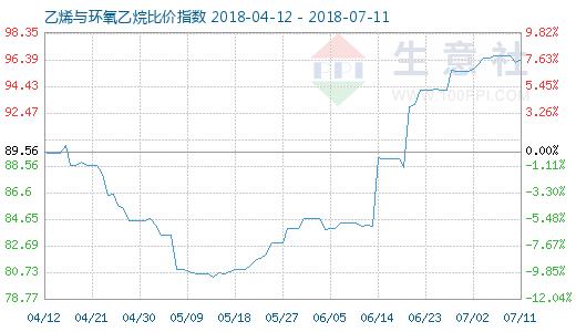 7月11日乙烯与环氧乙烷比价指数图