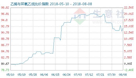 8月8日乙烯与环氧乙烷比价指数图