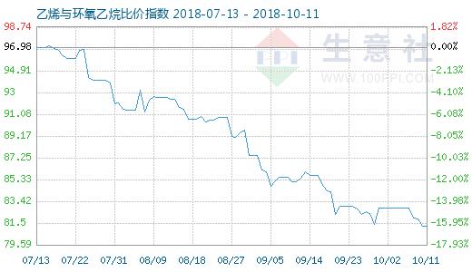 10月11日乙烯与环氧乙烷比价指数图
