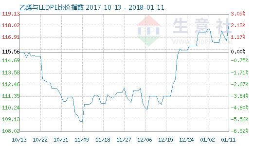 1月11日乙烯与LLDPE比价指数图