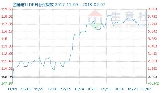 2月7日乙烯与LLDPE比价指数图