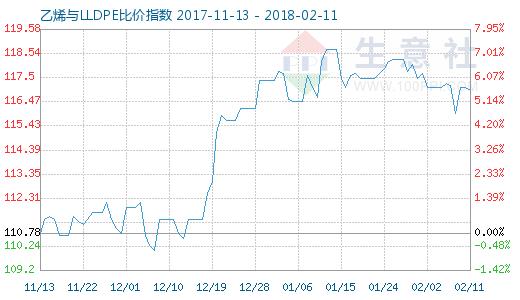 2月11日乙烯与LLDPE比价指数图