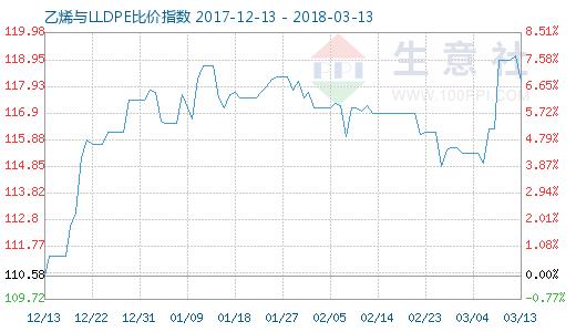 3月13日乙烯与LLDPE比价指数图