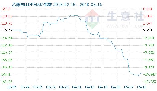 5月16日乙烯与LLDPE比价指数图
