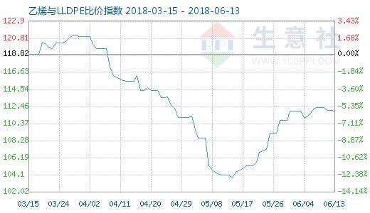 6月13日乙烯与LLDPE比价指数图