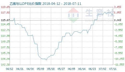 7月11日乙烯与LLDPE比价指数图