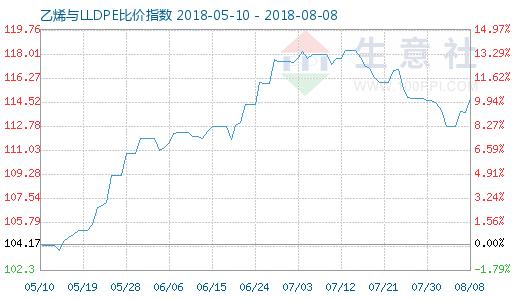 8月8日乙烯与LLDPE比价指数图