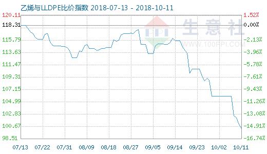 10月11日乙烯与LLDPE比价指数图