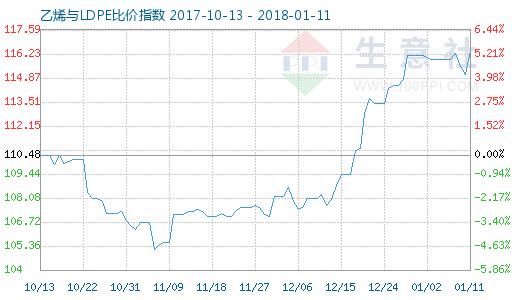 1月11日乙烯与LDPE比价指数图