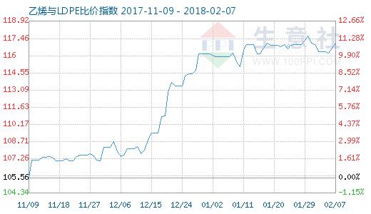 2月7日乙烯与LDPE比价指数图
