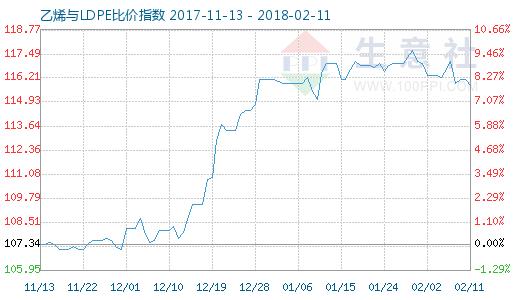 2月11日乙烯与LDPE比价指数图