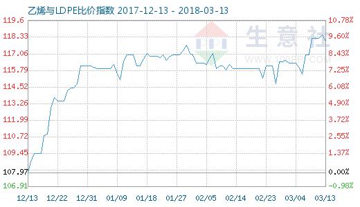 3月13日乙烯与LDPE比价指数图