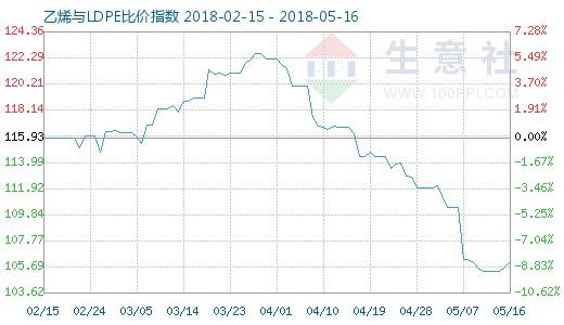 5月16日乙烯与LDPE比价指数图