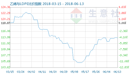 6月13日乙烯与LDPE比价指数图