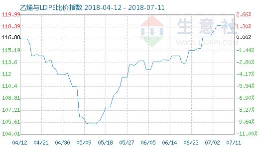 7月11日乙烯与LDPE比价指数图