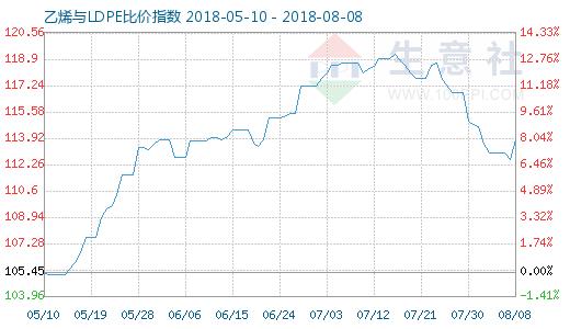 8月8日乙烯与LDPE比价指数图