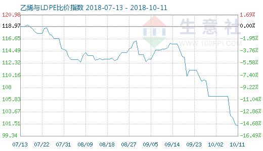 10月11日乙烯与LDPE比价指数图