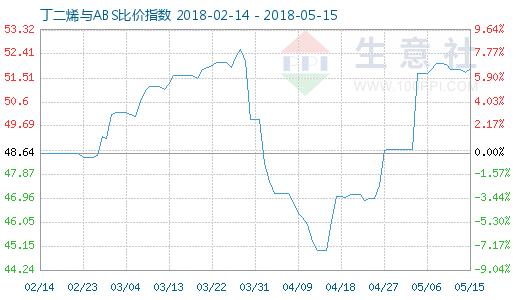5月15日丁二烯与ABS比价指数图