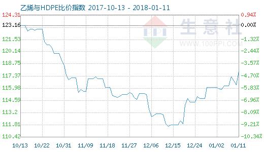 1月11日乙烯与HDPE比价指数图