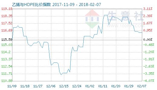 2月7日乙烯与HDPE比价指数图