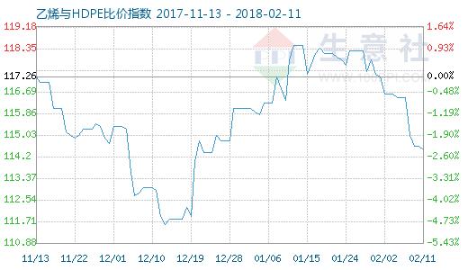 2月11日乙烯与HDPE比价指数图