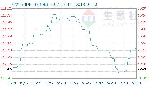 3月13日乙烯与HDPE比价指数图