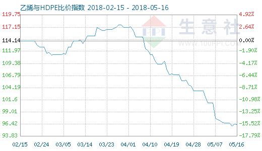 5月16日乙烯与HDPE比价指数图