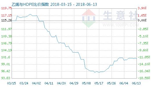 6月13日乙烯与HDPE比价指数图