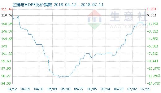 7月11日乙烯与HDPE比价指数图