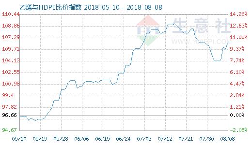 8月8日乙烯与HDPE比价指数图