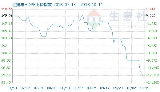 10月11日乙烯与HDPE比价指数图