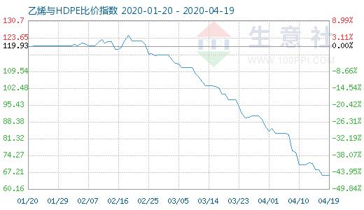 4月19日乙烯与HDPE比价指数图