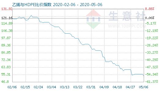 5月6日乙烯与HDPE比价指数图
