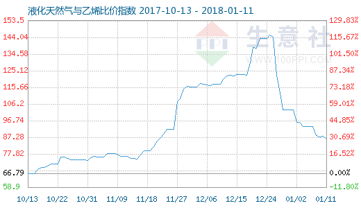 1月11日天然气与乙烯比价指数图