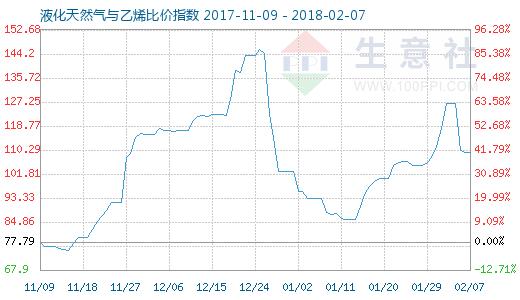 2月7日天然气与乙烯比价指数图