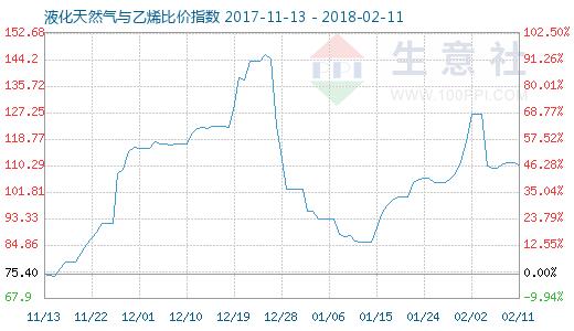 2月11日天然气与乙烯比价指数图