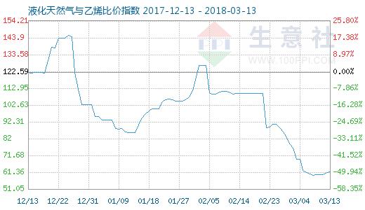 3月13日天然气与乙烯比价指数图