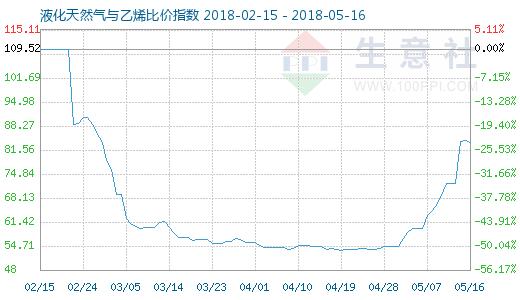 5月16日天然气与乙烯比价指数图