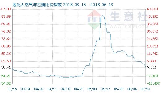 6月13日天然气与乙烯比价指数图