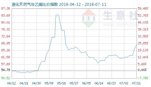 7月11日天然气与乙烯比价指数图