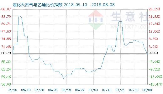 8月8日天然气与乙烯比价指数图