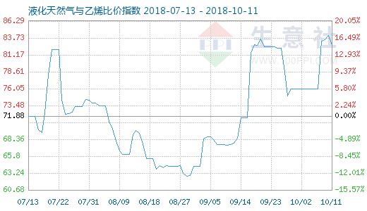 10月11日天然气与乙烯比价指数图