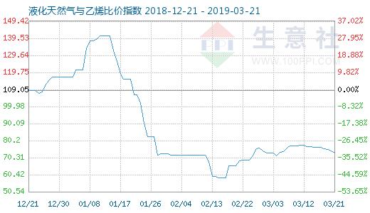 3月21日天然气『与乙烯比价指数图